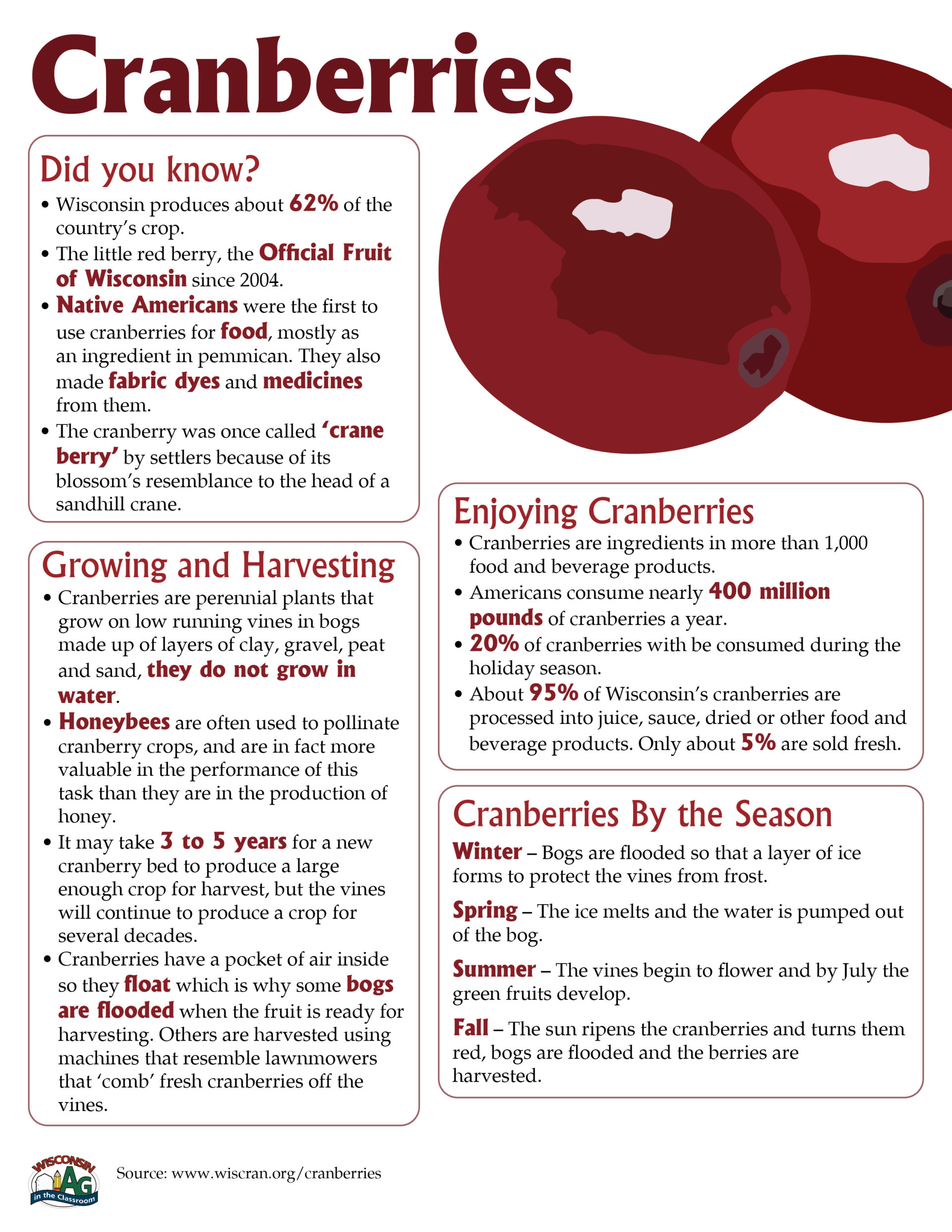 Cranberries Fact Sheet